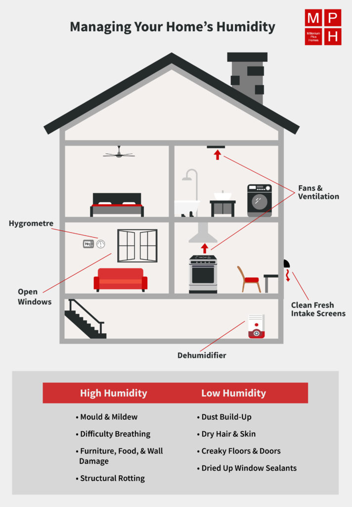 Diagram of a house showing various ways to control humidity